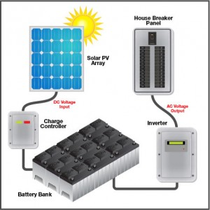 Off-Grid Power Systems