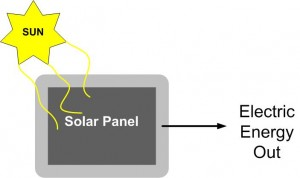 Solar PV Panels Energy Diagram