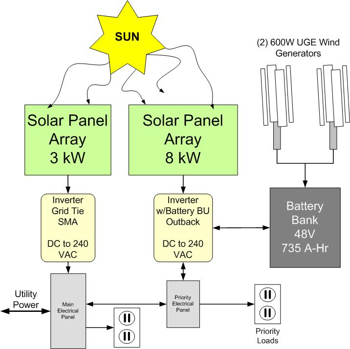 solar wind hybrid system miami beach fl alternate energy company rh alternateenergycompany com Solar Energy Diagram 12 Volt Solar Wiring-Diagram