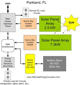 Solar PV System Parkland Fl
