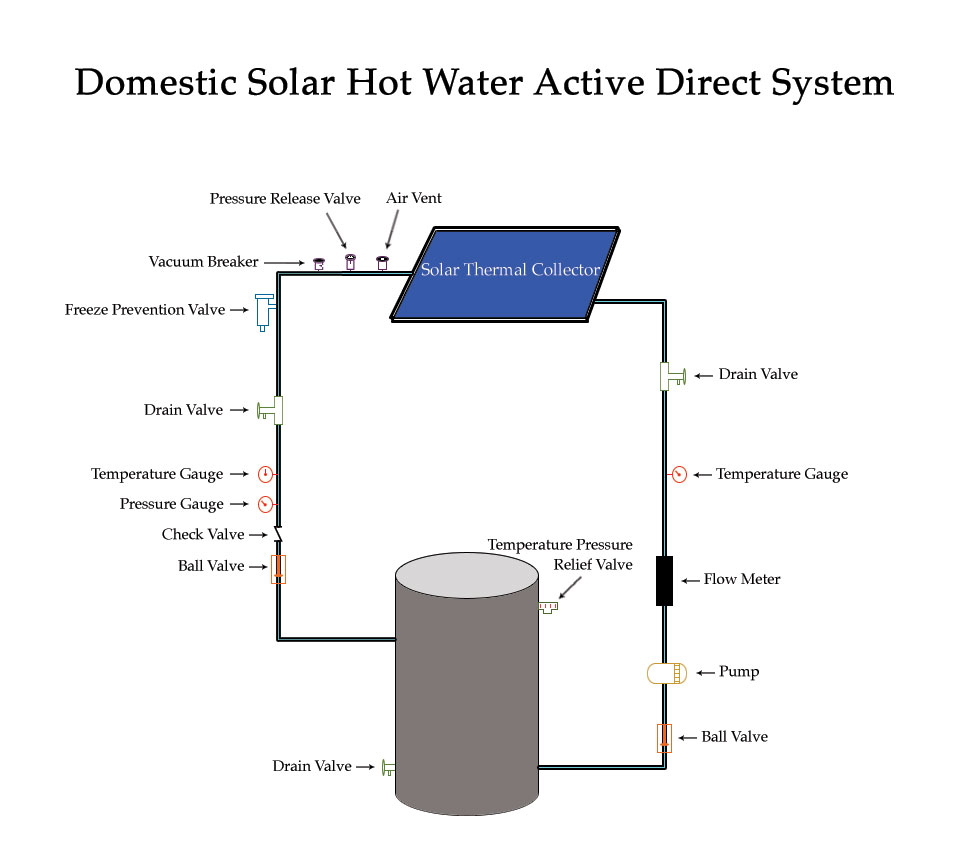Domestic Solar Hot Water Heater Pv System Alternate Energy Company Small Wiring Diagram