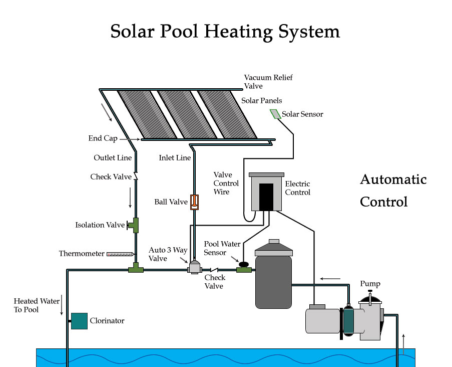 Pool Hot Water Solar Heating System Ft Laud