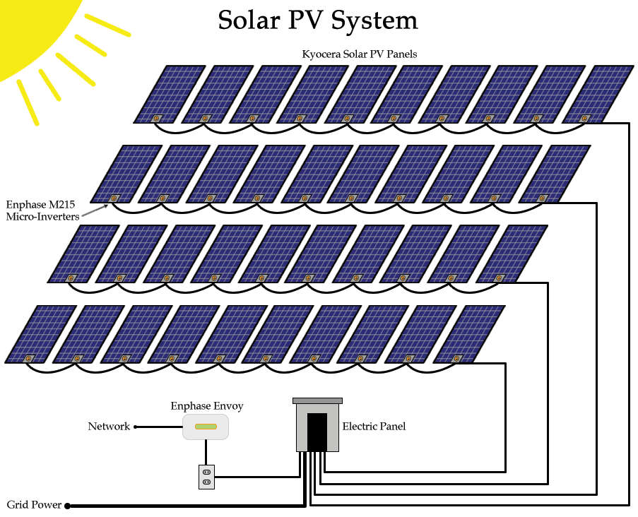 Domestic Solar Hot Water Heater PV System - Alternate Energy Company