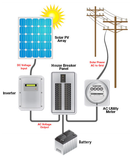 Solar Pv Residential Grid Tie Energy System Alternate